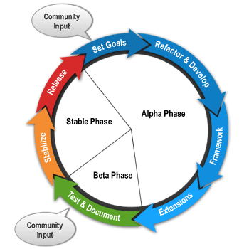 joomla dev cycle